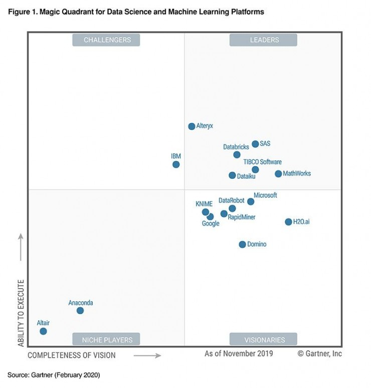 Gartner Magic Quadrant: SAS ist