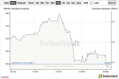 BullionVault Charts Gold Silber Platinum