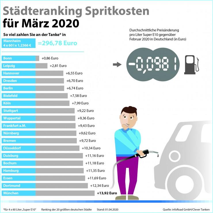 clever-tanken.de: Corona-Krise lässt Spritpreise abstürzen