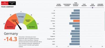Manager sehen schwarz für die Weltwirtschaft, aber nur grau für ihr Unternehmen
