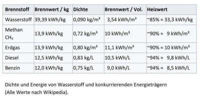 Kann Wasserstoff die Energiewende retten? Nein, er ist viel zu gefährlich und zu teuer!