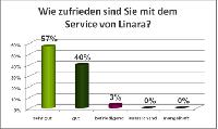 Ergebnis der aktuellen Kundenumfrage: Linara wird von 100 Prozent der befragten Kunden weiterempfohlen