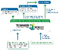 Umwelttechniker für regenerative Energien