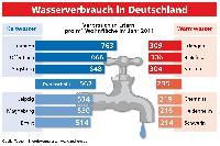 Niedriger Wasserverbrauch im Osten der Republik