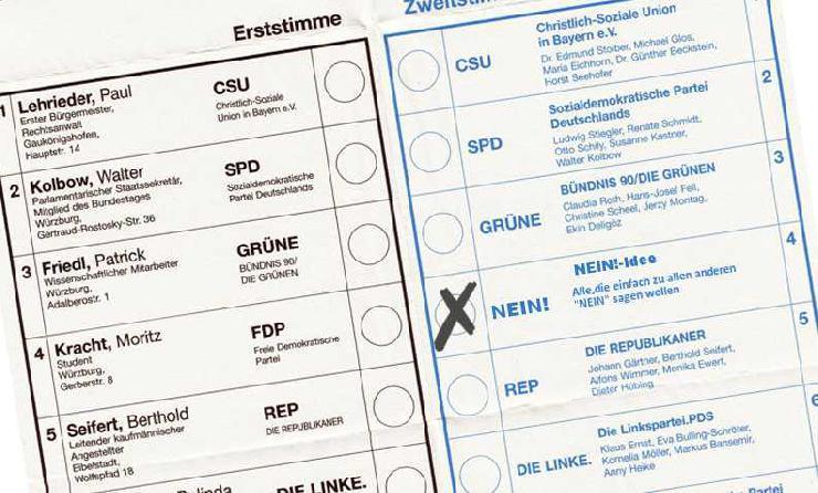 Nein!-Idee Deutschland: So kommen die etablierten Parteien wieder auf den Teppich