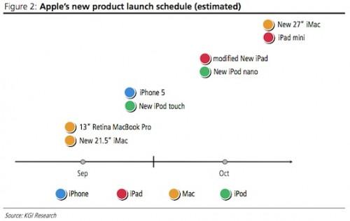 Apples Produktfeuerwerk zum Weihnachtsgeschäft