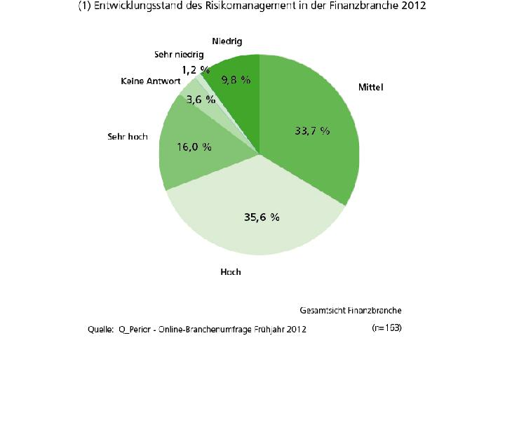 Q_PERIOR Trendumfrage Risikomanagement 2012 in der Finanzbranche