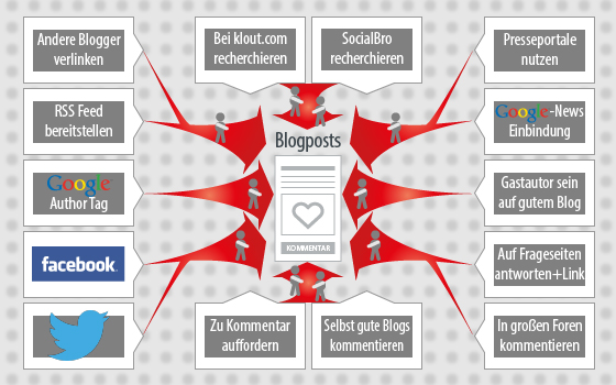 Erfolgreiches Publizieren und Multiplizieren von Unternehmensmeldungen im Web 2.0