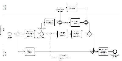 BPMN - Business Process Modeling and Notation