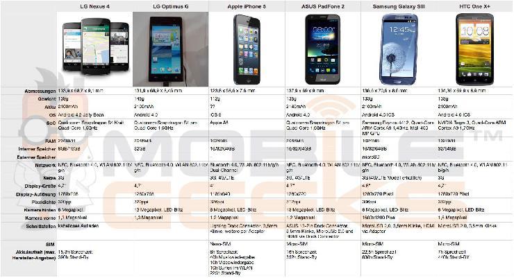 Das neue Nexus 4 von Google und LG
