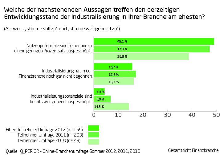 Q_PERIOR Trendumfrage Industrialisierung 2012