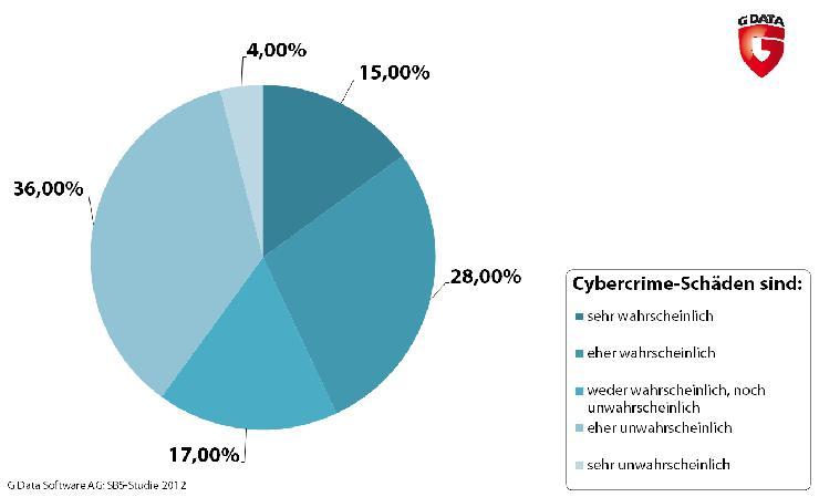 4 von 10 Unternehmen sehen sich nicht als Ziele von Onlinekriminellen