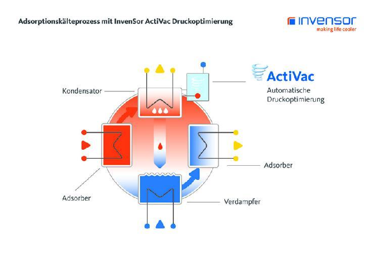 InvenSor präsentiert die nächste Generation wartungsarmer Adsorptionskältemaschinen