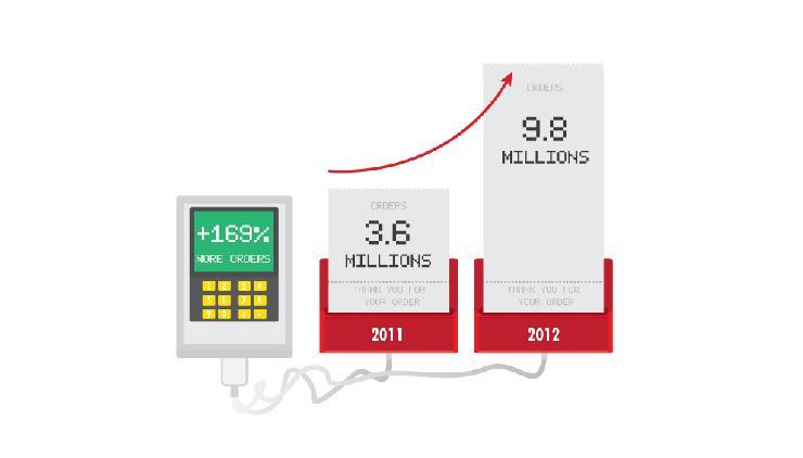 Delivery Hero mit 169% mehr Bestellungen in 2012