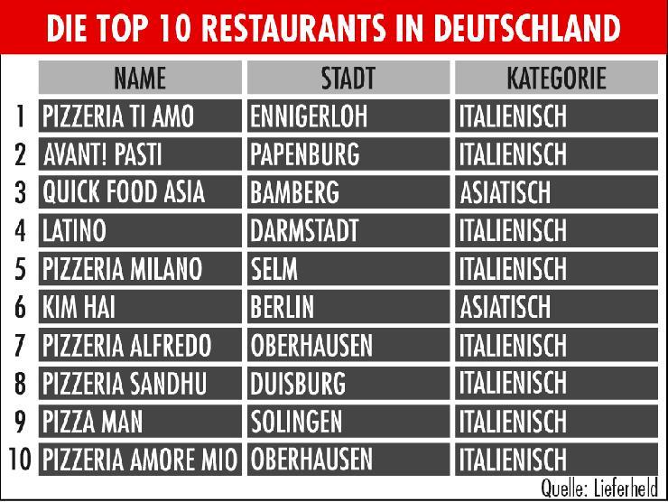 Qualitätsoffensive bei geliefertem Essen  Lieferheld zeichnet die Top Restaurants in Deutschland aus