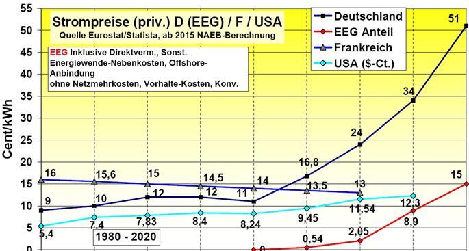 Dieter Bischoff: Wir müssen endlich das EEG ersetzen!