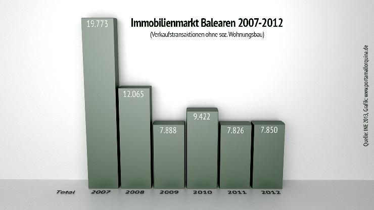 Immobilienmarkt auf den Balearen 2012 stabil