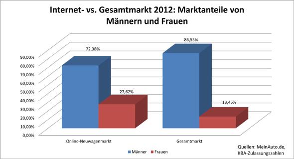 Neuwagenkauf-Studie zum Weltfrauentag: Frauenanteil im Internetmarkt mehr als doppelt so hoch wie im Gesamtmarkt