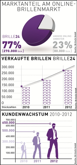 Geschäftsjahr 2012: Brille24 dominiert mit 77 Prozent Marktanteil den Online-Brillenhandel