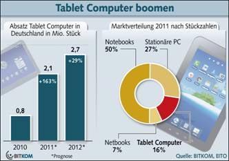 Deutscher PC Markt bricht ein- sind die Tablets schuld?