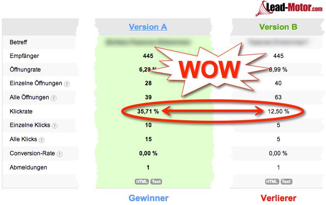 Klickrate beim E-Mail Marketing um 50% steigern