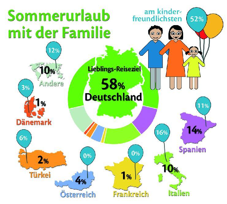 Deutschland kinderfreundlichstes Urlaubsland für Familien