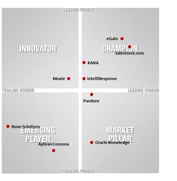 Neuer Report von Info-Tech untersucht Anbieterlandschaft von Customer Service Knowledge Management