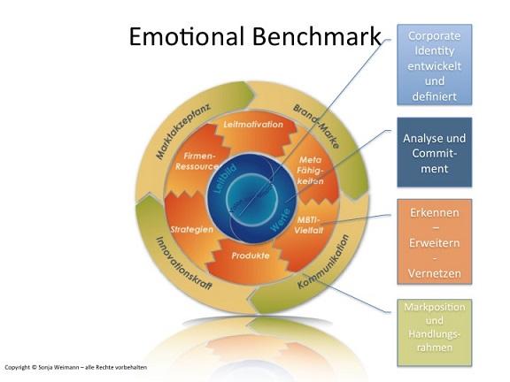Coaching: CreStMind sorgt mit 'Emotional Benchmark' für effizientere Teamkommunikation und Know-how-Nutzung