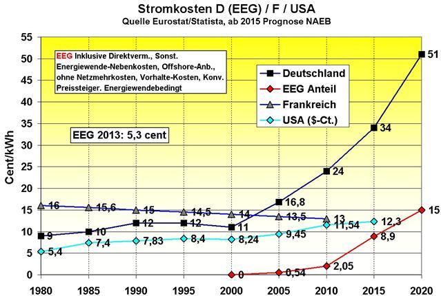 Energiewende nach der Bundestagswahl 2013 unter Schwarz-Gelb
