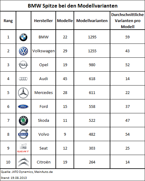 Studie Neuwagenmarkt: Wie viele Modellvarianten gibt es pro Modell?