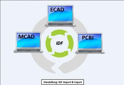 PCB-Investigator - Design-Software für Leiterplatten - integriert IDF 2.0/3.0 Import und Export