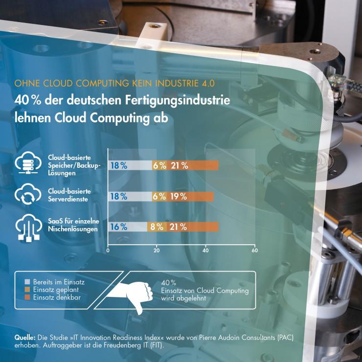 Blinder Fleck in der Fertigungsindustrie: 40 Prozent lehnen Cloud Computing kategorisch ab