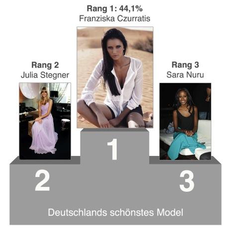 Das sind Deutschlands schönste Models!
