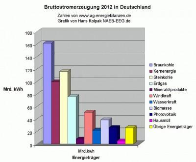 Fakten über Stromkosten