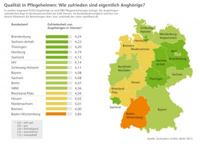 Pflegeheime im Vergleich:  Brandenburg, Sachsen-Anhalt und Thüringen sind Spitzenreiter