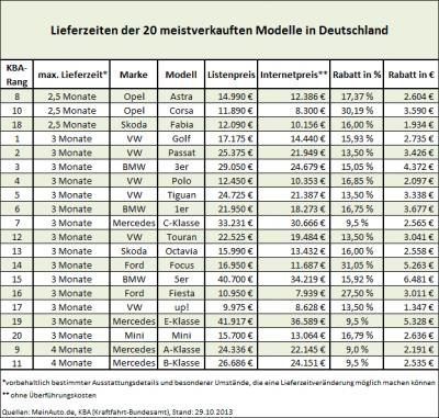 Neuwagenkauf-Studie: Kurze Lieferzeiten bei gleichzeitig hohen Rabatten