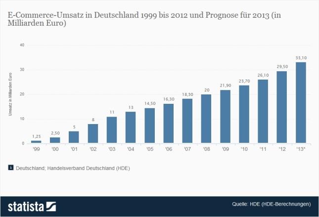 Deutscher E-Commerce im Höhenflug
