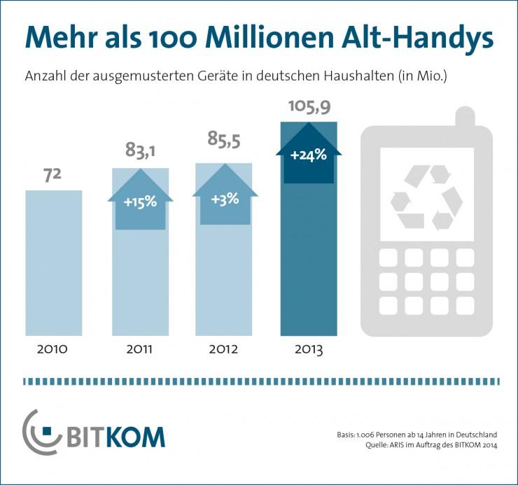 Der Berg gebrauchter Handys wächst weiter